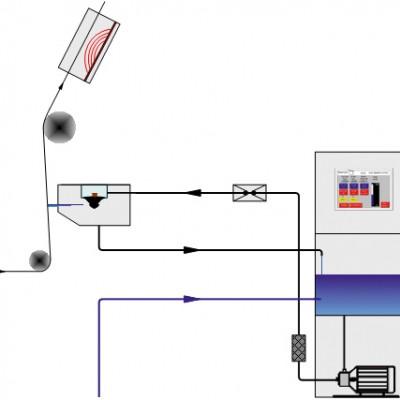 Rotor spray principe